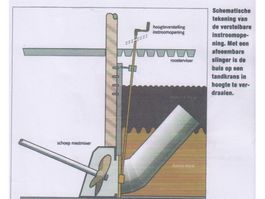 other harvesting machines Stuurbare mixerbuis